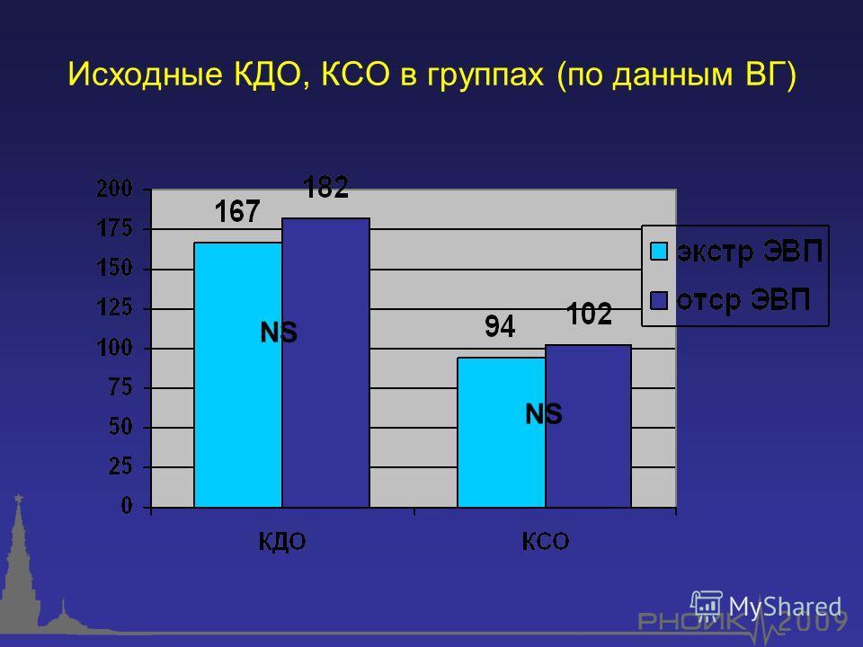Исходные КДО, КСО в группах (по данным ВГ) NS