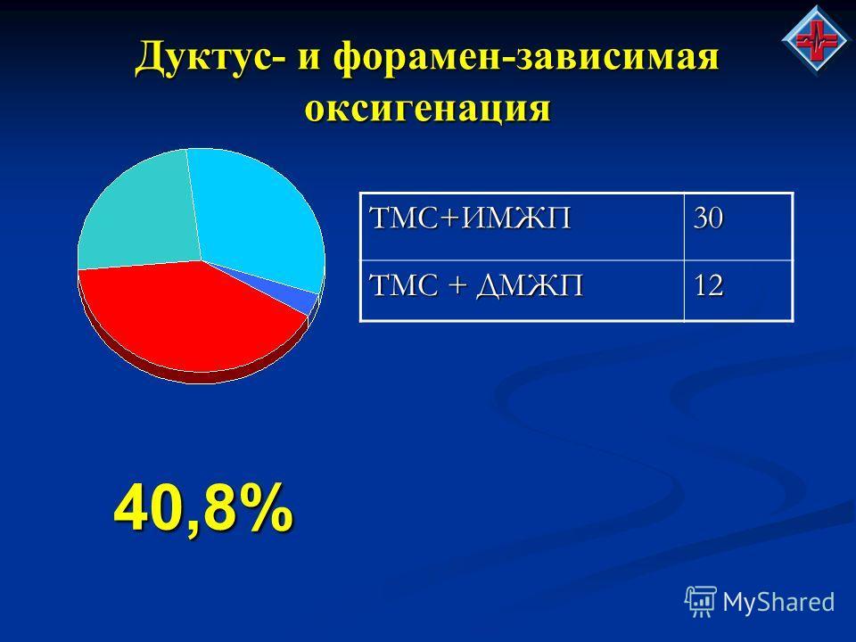 Дуктус- и форамен-зависимая оксигенация 40,8%ТМС+ИМЖП30 ТМС + ДМЖП 12