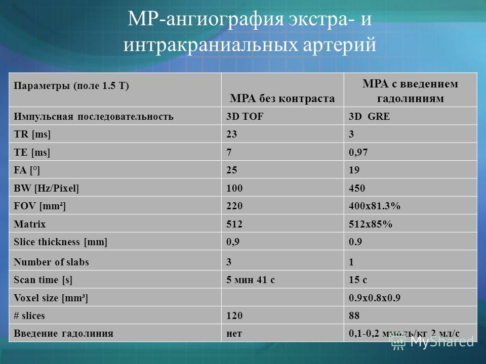 МР-ангиография экстра- и интракраниальных артерий Параметры (поле 1.5 Т) МРА без контраста МРА с введением гадолиниям Импульсная последовательность3D TOF3D GRE TR [ms]233 TE [ms]70,97 FA [°]2519 BW [Hz/Pixel]100450450 FOV [mm²]220400x81.3% Matrix5125