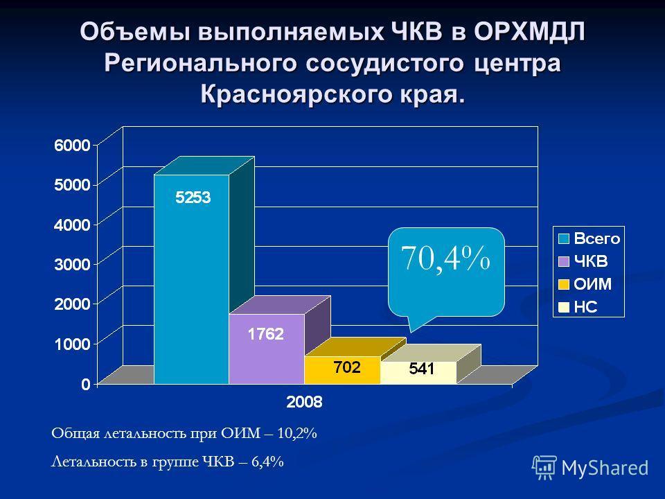 Объемы выполняемых ЧКВ в ОРХМДЛ Регионального сосудистого центра Красноярского края. Общая летальность при ОИМ – 10,2% Летальность в группе ЧКВ – 6,4% 70,4%