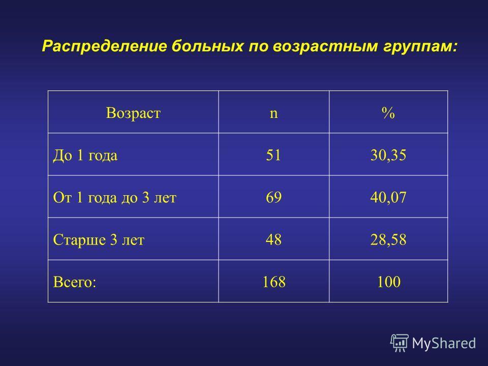 Распределение больных по возрастным группам: Возрастn% До 1 года5130,35 От 1 года до 3 лет6940,07 Старше 3 лет4828,58 Всего:168100