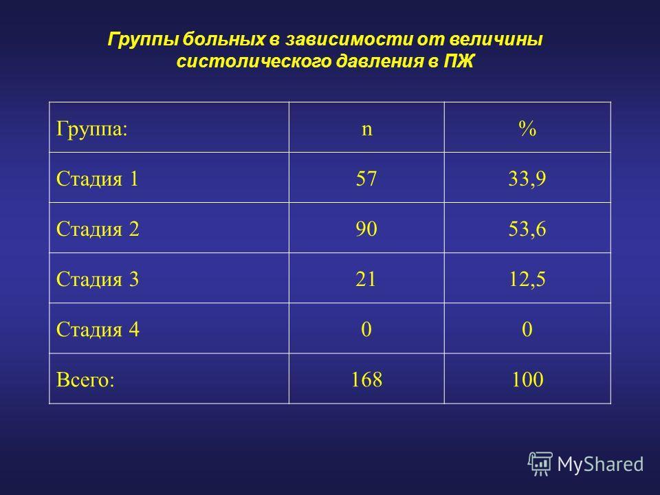 Группы больных в зависимости от величины систолического давления в ПЖ Группа:n% Стадия 15733,9 Стадия 29053,6 Стадия 32112,5 Стадия 400 Всего:168100