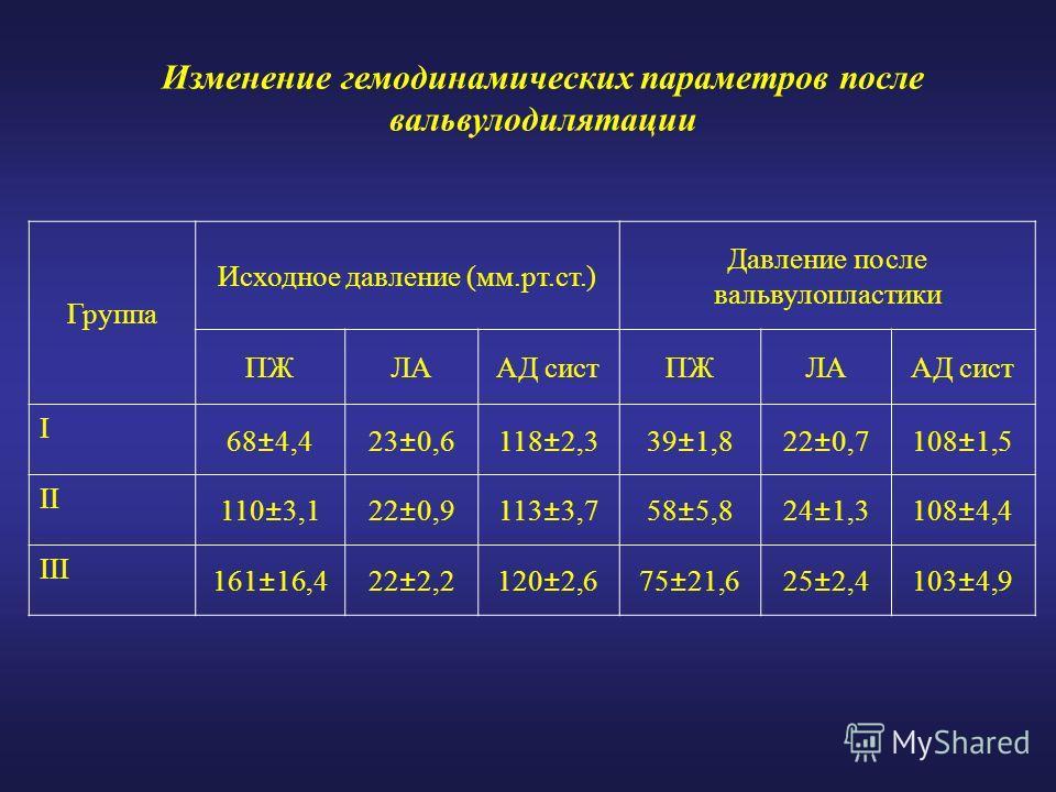 Изменение гемодинамических параметров после вальвулодилятации Группа Исходное давление (мм.рт.ст.) Давление после вальвулопластики ПЖЛААД систПЖЛААД сист I 68±4,423±0,6118±2,339±1,822±0,7108±1,5 II 110±3,122±0,9113±3,758±5,824±1,3108±4,4 III 161±16,4