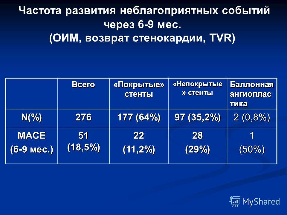 Частота развития неблагоприятных событий через 6-9 мес. (ОИМ, возврат стенокардии, TVR) Всего «Покрытые» стенты «Непокрытые » стенты Баллонная ангиоплас тика N(%)276 177 (64%) 97 (35,2%) 2 (0,8%) MACE (6-9 мес.) 51 (18,5%) 22(11,2%)28(29%)1(50%)
