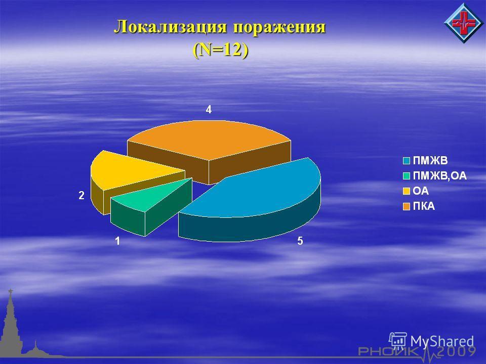 Локализация поражения (N=12)