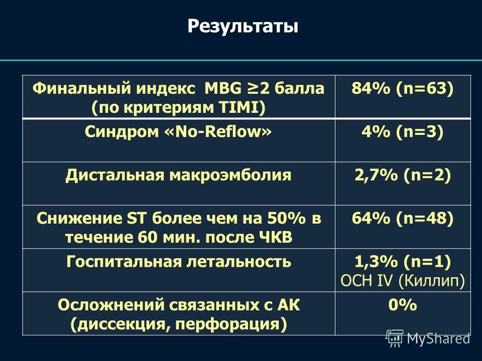 Результаты Финальный индекс MBG 2 балла (по критериям TIMI) 84% (n=63) Синдром «No-Reflow»4% (n=3) Дистальная макроэмболия2,7% (n=2) Снижение ST более чем на 50% в течение 60 мин. после ЧКВ 64% (n=48) Госпитальная летальность1,3% (n=1) ОСН IV (Киллип