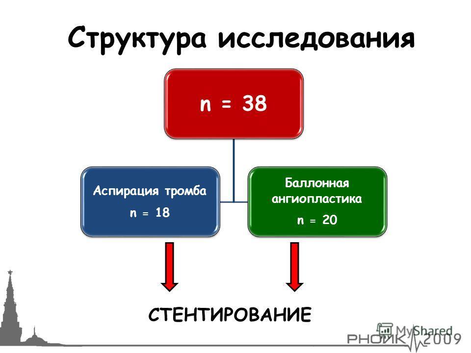 СТЕНТИРОВАНИЕ Структура исследования