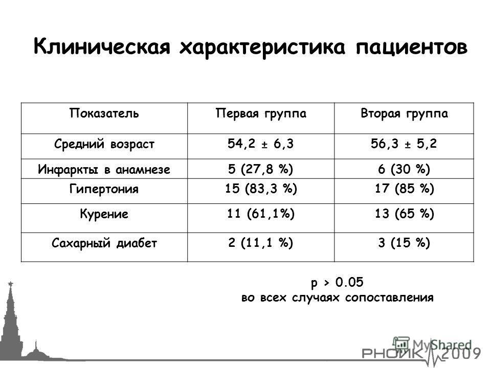 Клиническая характеристика пациентов ПоказательПервая группаВторая группа Средний возраст54,2 ± 6,356,3 ± 5,2 Инфаркты в анамнезе5 (27,8 %)6 (30 %) Гипертония15 (83,3 %)17 (85 %) Курение11 (61,1%)13 (65 %) Сахарный диабет2 (11,1 %)3 (15 %) p > 0.05 в