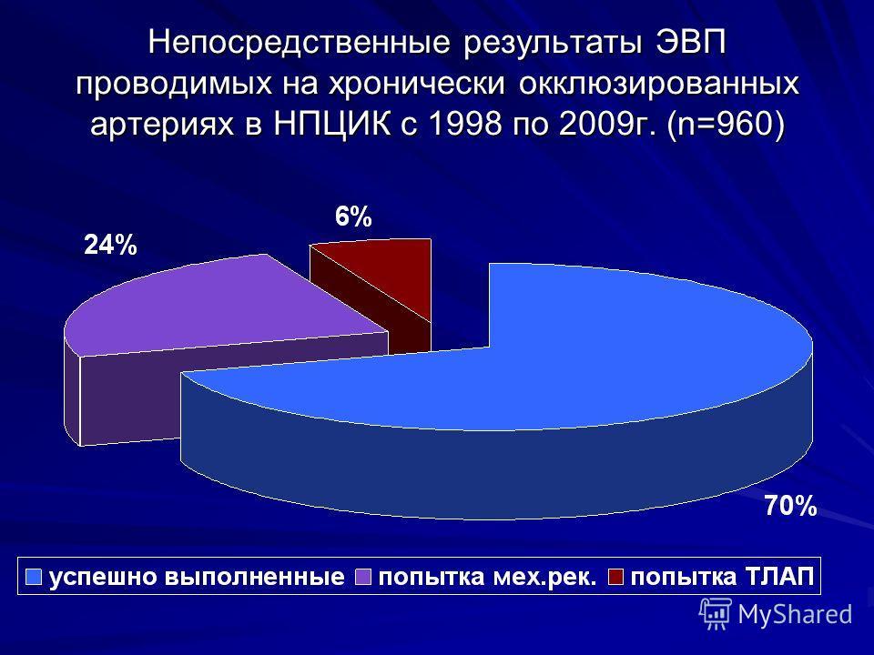 Непосредственные результаты ЭВП проводимых на хронически окклюзированных артериях в НПЦИК с 1998 по 2009г. (n=960)