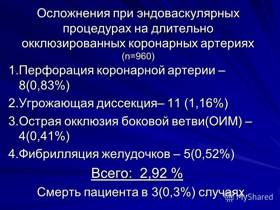 Осложнения при эндоваскулярных процедурах на длительно окклюзированных коронарных артериях (n=960) 1.Перфорация коронарной артерии – 8(0,83%) 2.Угрожающая диссекция– 11 (1,16%) 3.Острая окклюзия боковой ветви(ОИМ) – 4(0,41%) 4.Фибрилляция желудочков