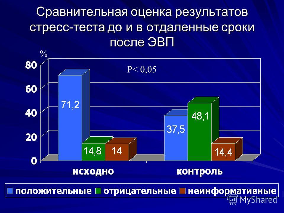 Сравнительная оценка результатов стресс-теста до и в отдаленные сроки после ЭВП % P< 0,05