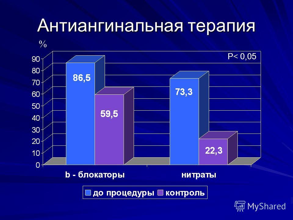 Антиангинальная терапия % P< 0,05