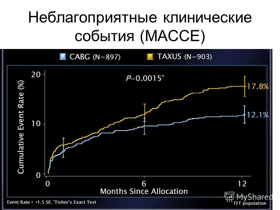 Неблагоприятные клинические события (MACCE)