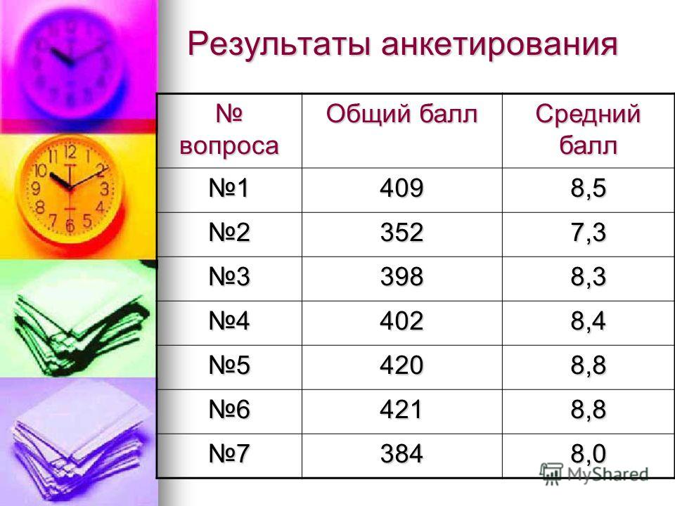 Результаты анкетирования вопроса вопроса Общий балл Средний балл 14098,5 23527,3 33988,3 44028,4 54208,8 64218,8 73848,0