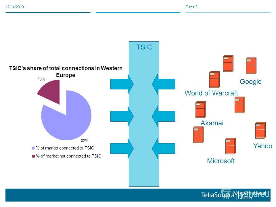 12/14/2013Page 3 TSIC's share of total connections in Western Europe 82% 18% % of market connected to TSIC % of market not connected to TSIC TSIC Microsoft Akamai Google Yahoo World of Warcraft
