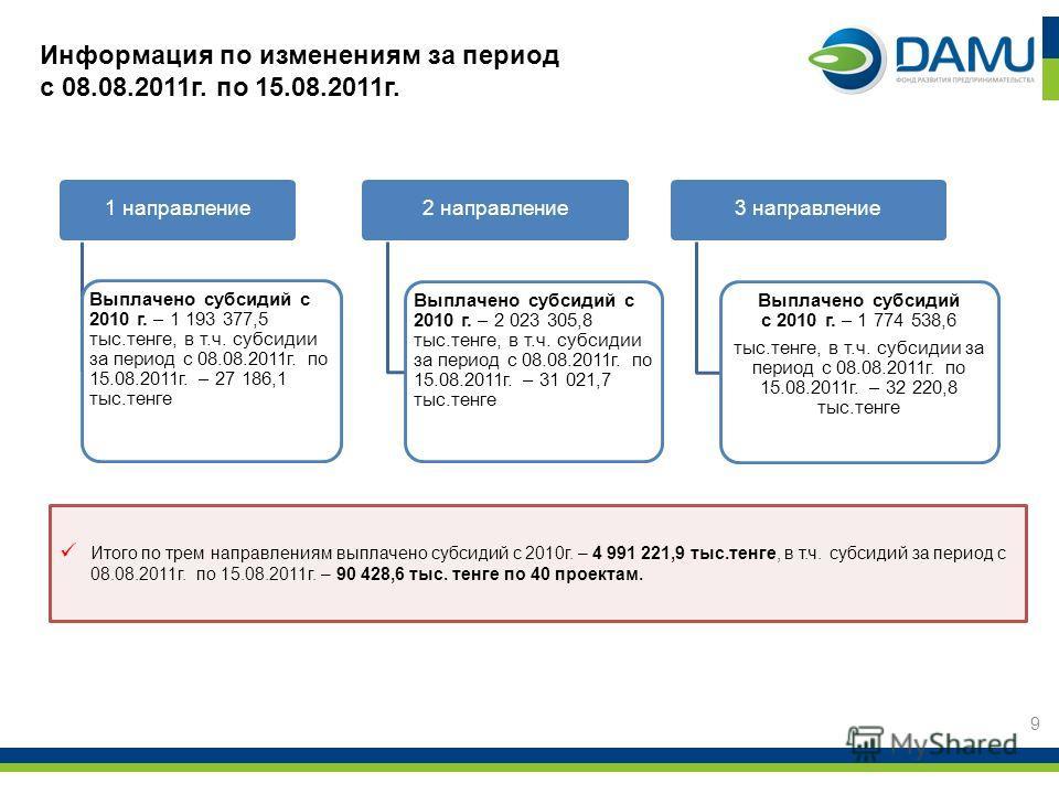 1 направление Выплачено субсидий с 2010 г. – 1 193 377,5 тыс.тенге, в т.ч. субсидии за период с 08.08.2011г. по 15.08.2011г. – 27 186,1 тыс.тенге 2 направление Выплачено субсидий с 2010 г. – 2 023 305,8 тыс.тенге, в т.ч. субсидии за период с 08.08.20