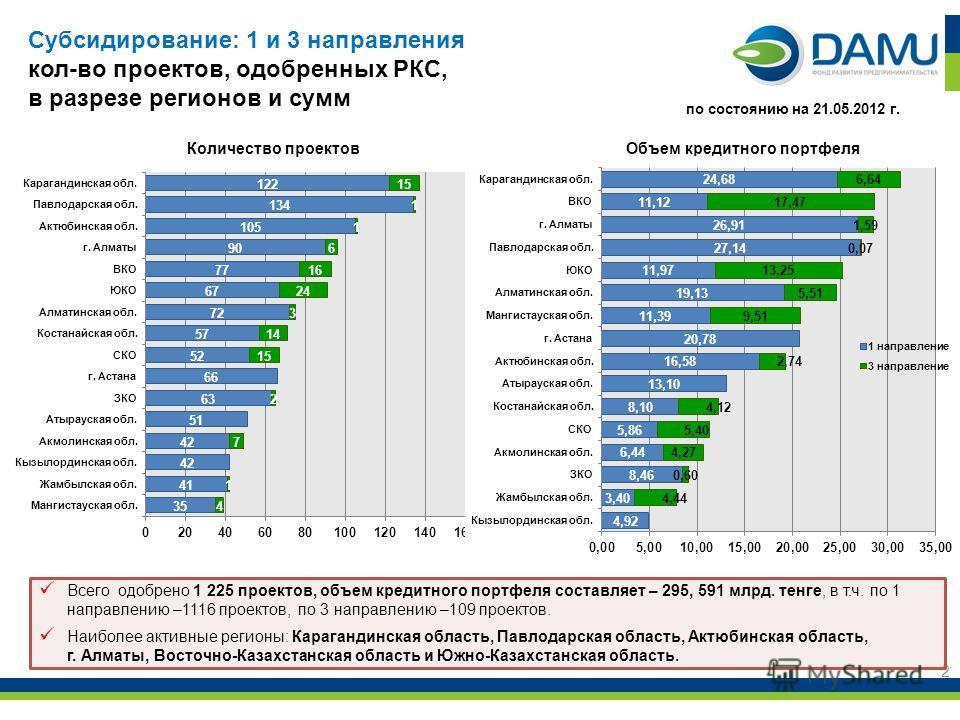 2 Всего одобрено 1 225 проектов, объем кредитного портфеля составляет – 295, 591 млрд. тенге, в т.ч. по 1 направлению –1116 проектов, по 3 направлению –109 проектов. Наиболее активные регионы: Карагандинская область, Павлодарская область, Актюбинская