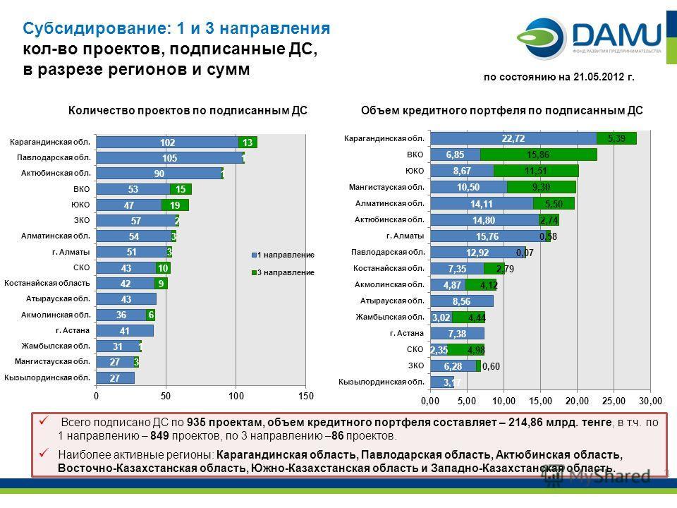 3 Всего подписано ДС по 935 проектам, объем кредитного портфеля составляет – 214,86 млрд. тенге, в т.ч. по 1 направлению – 849 проектов, по 3 направлению –86 проектов. Наиболее активные регионы: Карагандинская область, Павлодарская область, Актюбинск