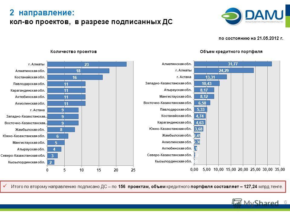 2 направление: кол-во проектов, в разрезе подписанных ДС 6 Объем кредитного портфеляКоличество проектов по состоянию на 21.05.2012 г. Итого по второму направлению подписано ДС – по 156 проектам, объем кредитного портфеля составляет – 127,24 млрд.тенг