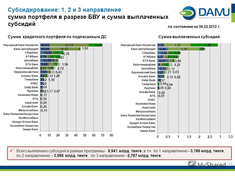 10 Всего выплачено субсидий в рамках программы - 9,941 млрд. тенге, в т.ч. по 1 направлению –3,186 млрд. тенге, по 2 направлению – 3,986 млрд. тенге, по 3 направлению –2,787 млрд. тенге. по состоянию на 06.02.2012 г. Субсидирование: 1, 2 и 3 направле