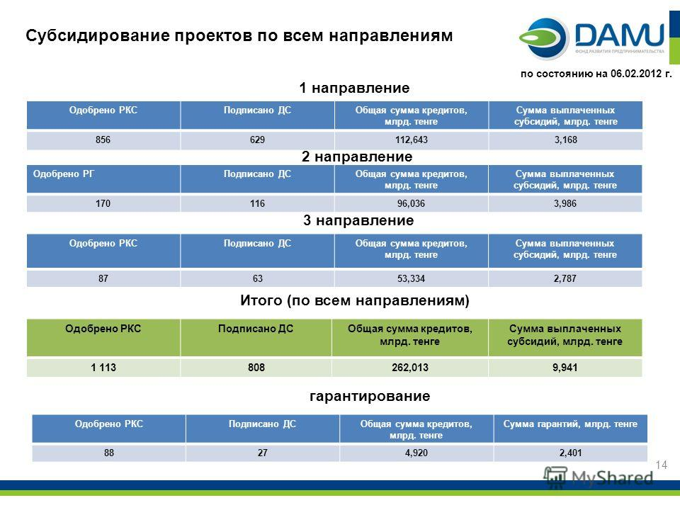 Субсидирование проектов по всем направлениям 1 направление 2 направление 14 по состоянию на 06.02.2012 г. Одобрено РКСПодписано ДСОбщая сумма кредитов, млрд. тенге Сумма выплаченных субсидий, млрд. тенге 856629112,6433,168 Одобрено РГПодписано ДСОбща