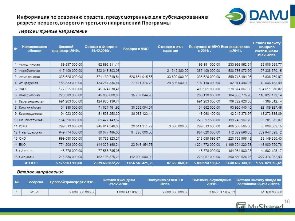 Информация по освоению средств, предусмотренных для субсидирования в разрезе первого, второго и третьего направлений Программы 16 ГосорганЦелевой трансферт 2011г. Остаток в Фонде на 31.12.2010г. Поступило от МЭРТ в 2011г. Выплачено субсидий в 2011г.
