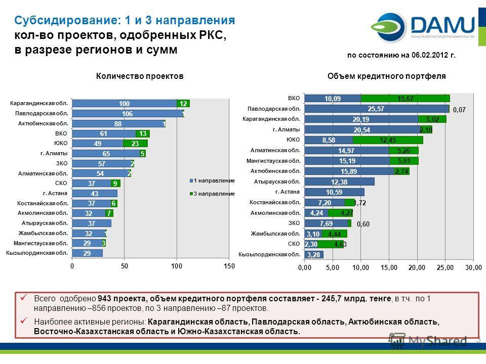 3 Всего одобрено 943 проекта, объем кредитного портфеля составляет - 245,7 млрд. тенге, в т.ч. по 1 направлению –856 проектов, по 3 направлению –87 проектов. Наиболее активные регионы: Карагандинская область, Павлодарская область, Актюбинская область