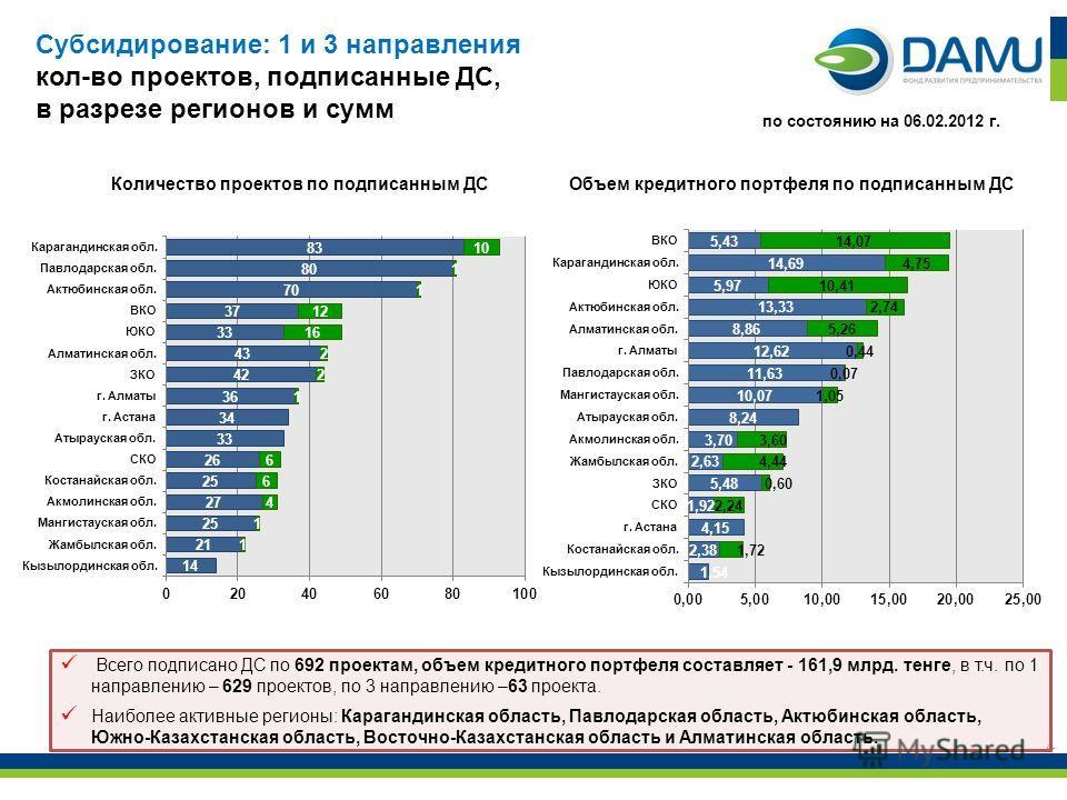 4 Всего подписано ДС по 692 проектам, объем кредитного портфеля составляет - 161,9 млрд. тенге, в т.ч. по 1 направлению – 629 проектов, по 3 направлению –63 проекта. Наиболее активные регионы: Карагандинская область, Павлодарская область, Актюбинская