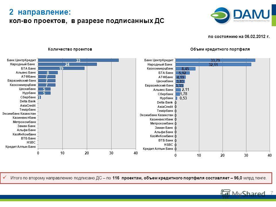 2 направление: кол-во проектов, в разрезе подписанных ДС 7 Объем кредитного портфеляКоличество проектов по состоянию на 06.02.2012 г. Итого по второму направлению подписано ДС – по 116 проектам, объем кредитного портфеля составляет – 96,0 млрд.тенге.