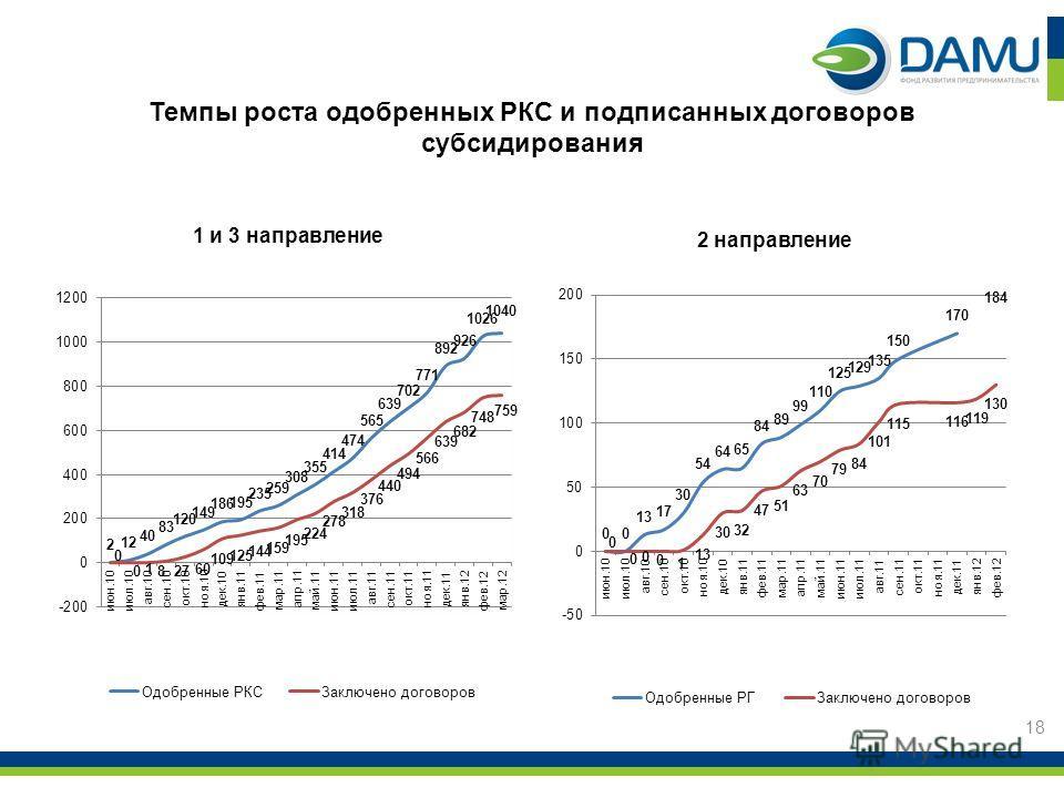 Темпы роста одобренных РКС и подписанных договоров субсидирования 1 и 3 направление 2 направление 18