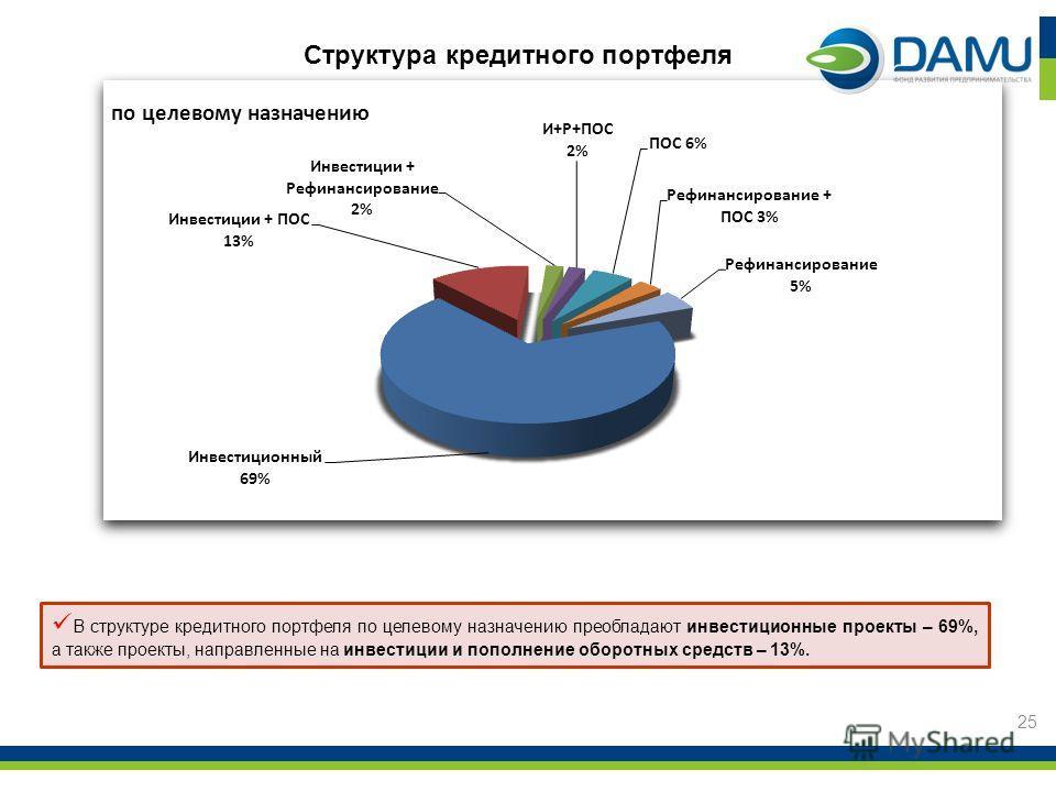 25 Структура кредитного портфеля В структуре кредитного портфеля по целевому назначению преобладают инвестиционные проекты – 69%, а также проекты, направленные на инвестиции и пополнение оборотных средств – 13%.