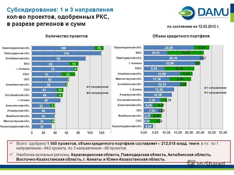 3 Всего одобрено 1 040 проектов, объем кредитного портфеля составляет – 212,018 млрд. тенге, в т.ч. по 1 направлению –942 проекта, по 3 направлению –98 проектов. Наиболее активные регионы: Карагандинская область, Павлодарская область, Актюбинская обл