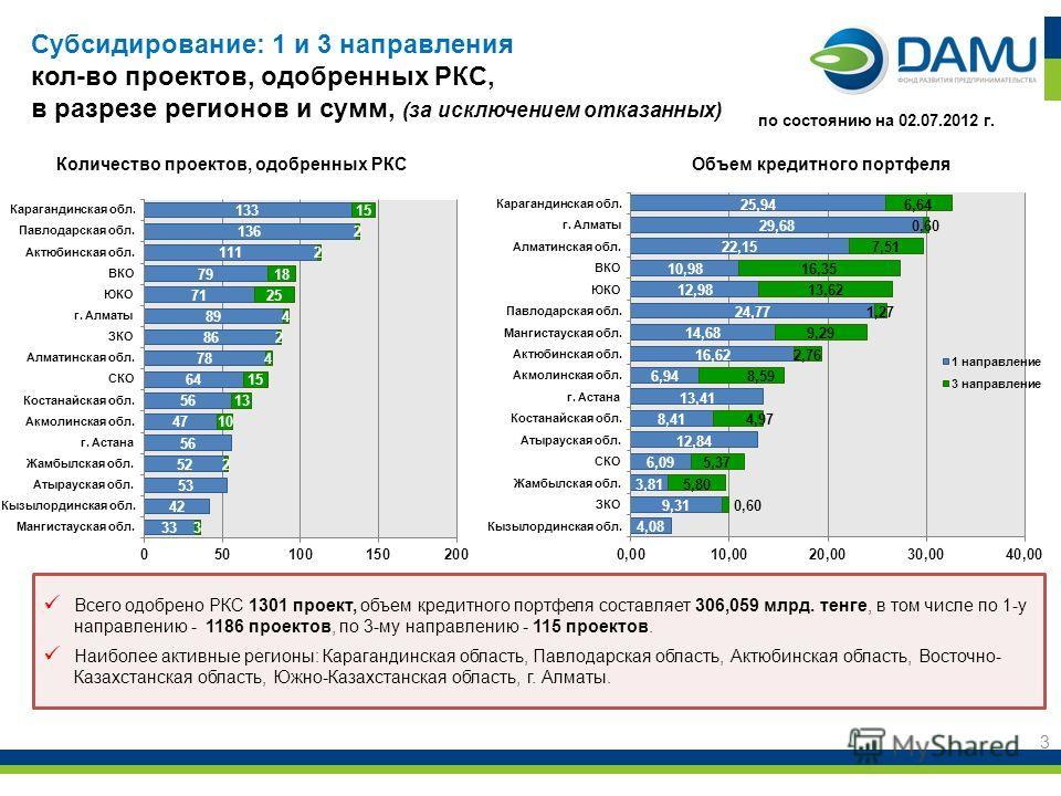 3 Всего одобрено РКС 1301 проект, объем кредитного портфеля составляет 306,059 млрд. тенге, в том числе по 1-у направлению - 1186 проектов, по 3-му направлению - 115 проектов. Наиболее активные регионы: Карагандинская область, Павлодарская область, А
