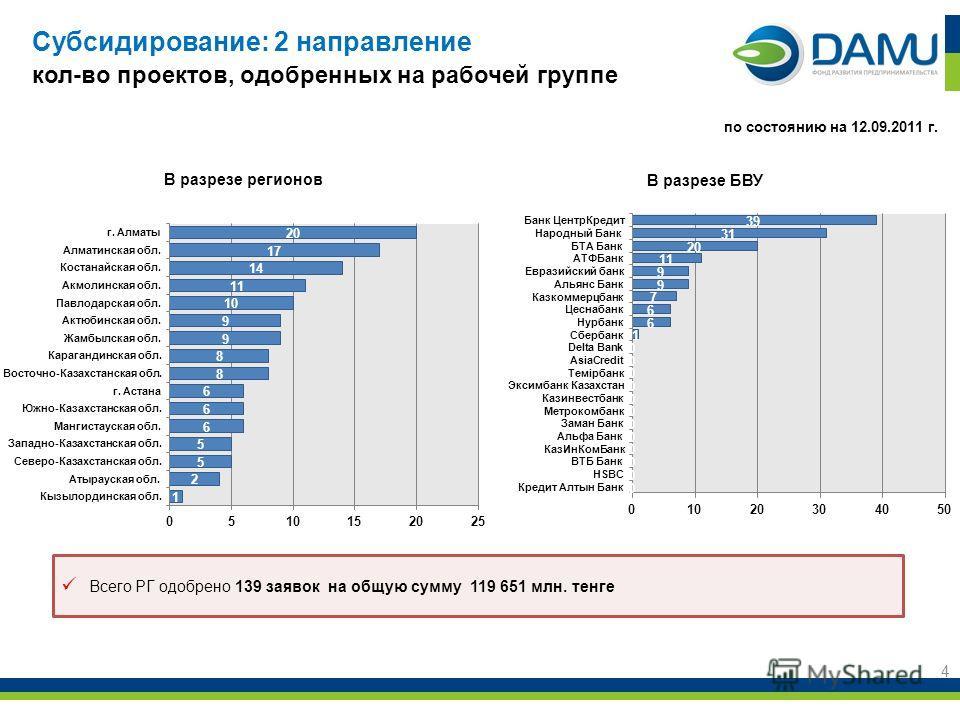 Субсидирование: 2 направление кол-во проектов, одобренных на рабочей группе 4 В разрезе регионов по состоянию на 12.09.2011 г. Всего РГ одобрено 139 заявок на общую сумму 119 651 млн. тенге В разрезе БВУ