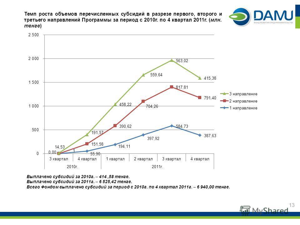 Темп роста объемов перечисленных субсидий в разрезе первого, второго и третьего направлений Программы за период с 2010г. по 4 квартал 2011г. (млн. тенге) 13 Выплачено субсидий за 2010г. – 414,58 тенге. Выплачено субсидий за 2011г. – 6 525,42 тенге. В