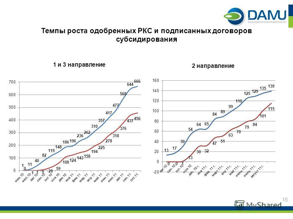 Темпы роста одобренных РКС и подписанных договоров субсидирования 1 и 3 направление 2 направление 15