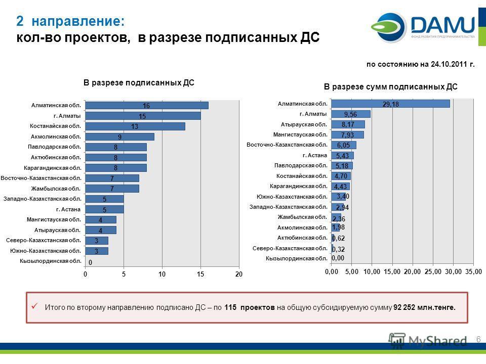 2 направление: кол-во проектов, в разрезе подписанных ДС 6 В разрезе сумм подписанных ДС В разрезе подписанных ДС по состоянию на 24.10.2011 г. Итого по второму направлению подписано ДС – по 115 проектов на общую субсидируемую сумму 92 252 млн.тенге.