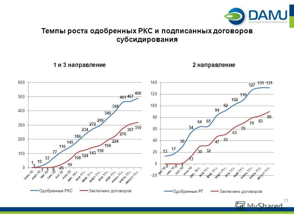 Темпы роста одобренных РКС и подписанных договоров субсидирования 1 и 3 направление2 направление 11