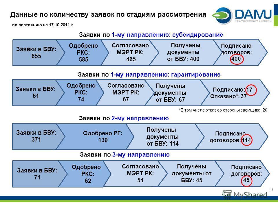 Подписано договоров: 45 Получены документы от БВУ: 45 Согласовано МЭРТ РК: 51 Подписано договоров: 114 Подписано договоров: 400 Получены документы от БВУ: 400 Данные по количеству заявок по стадиям рассмотрения Заявки по 1-му направлению: субсидирова