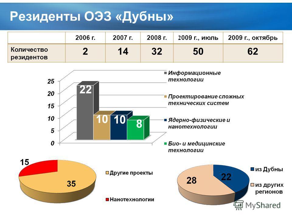 Page 6 Резиденты ОЭЗ «Дубны» 2006 г.2007 г.2008 г. 2 009 г., июль2009 г., октябрь Количество резидентов 214325062