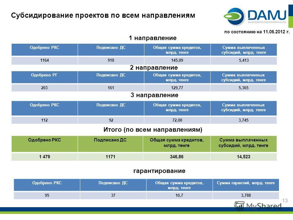 Субсидирование проектов по всем направлениям 1 направление 2 направление 13 по состоянию на 11.06.2012 г. Одобрено РКСПодписано ДСОбщая сумма кредитов, млрд. тенге Сумма выплаченных субсидий, млрд. тенге 1164918145,095,413 Одобрено РГПодписано ДСОбща