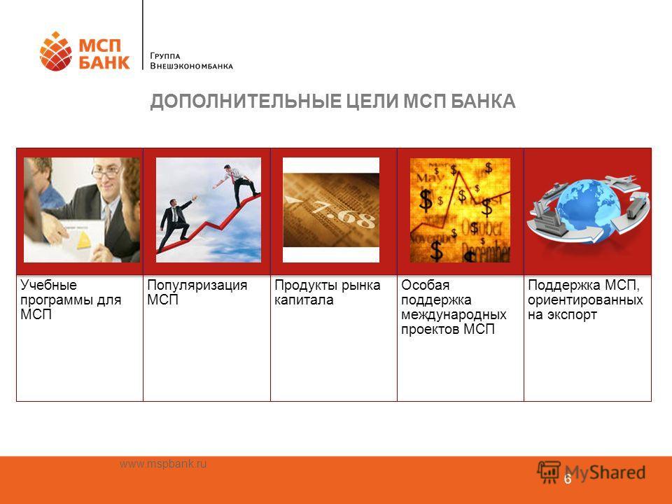 www.mspbank.ru 6 Учебные программы для МСП Популяризация МСП Продукты рынка капитала Особая поддержка международных проектов МСП Поддержка МСП, ориентированных на экспорт ДОПОЛНИТЕЛЬНЫЕ ЦЕЛИ МСП БАНКА