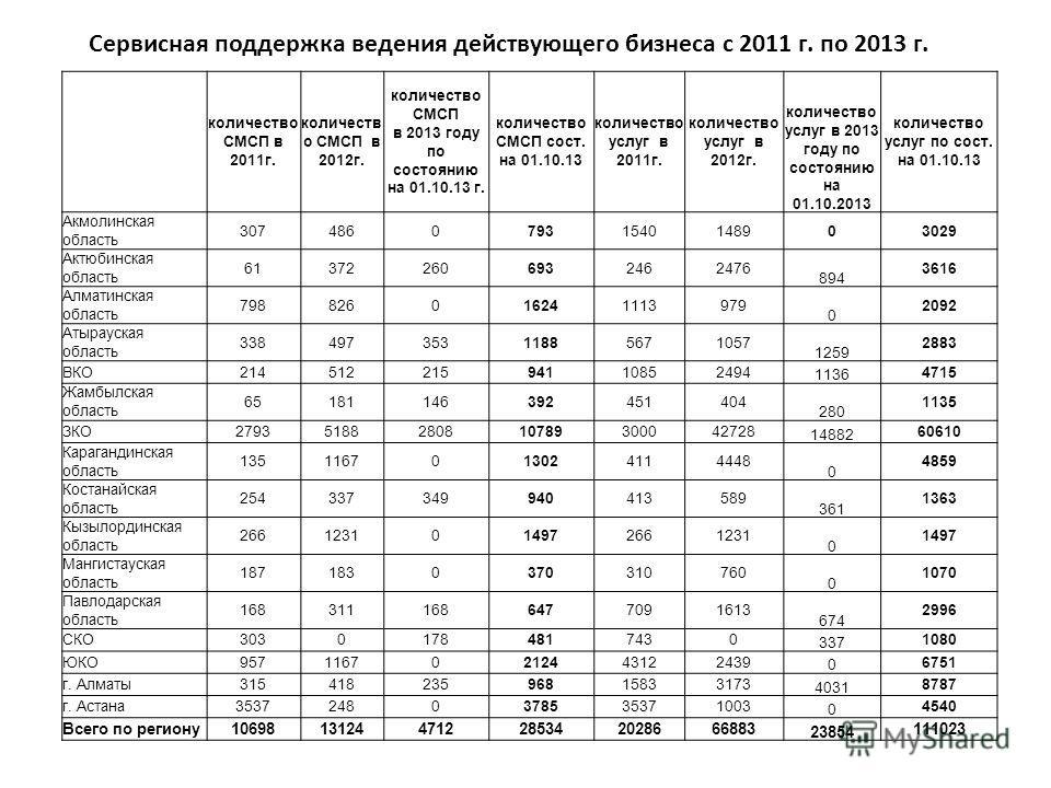 количество СМСП в 2011г. количеств о СМСП в 2012г. количество СМСП в 2013 году по состоянию на 01.10.13 г. количество СМСП сост. на 01.10.13 количество услуг в 2011г. количество услуг в 2012г. количество услуг в 2013 году по состоянию на 01.10.2013 к