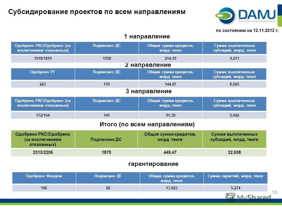 Субсидирование проектов по всем направлениям 1 направление 2 направление 16 по состоянию на 12.11.2012 г. Одобрено РКС/Одобрено (за исключением отказанных) Подписано ДСОбщая сумма кредитов, млрд. тенге Сумма выплаченных субсидий, млрд. тенге 1918/181