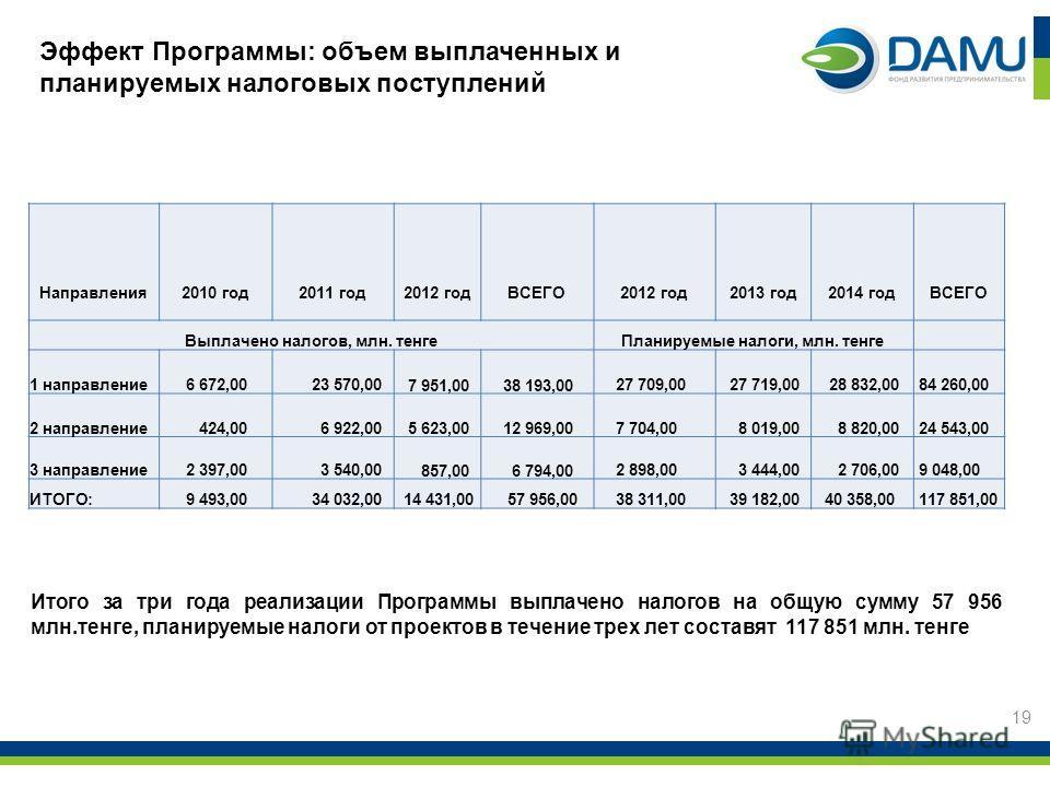 19 Эффект Программы: объем выплаченных и планируемых налоговых поступлений Итого за три года реализации Программы выплачено налогов на общую сумму 57 956 млн.тенге, планируемые налоги от проектов в течение трех лет составят 117 851 млн. тенге Направл
