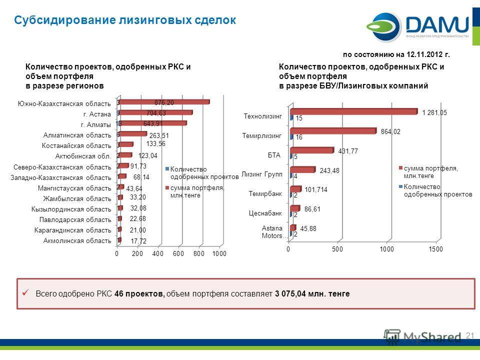 21 Всего одобрено РКС 46 проектов, объем портфеля составляет 3 075,04 млн. тенге по состоянию на 12.11.2012 г. Субсидирование лизинговых сделок Количество проектов, одобренных РКС и объем портфеля в разрезе регионов Количество проектов, одобренных РК
