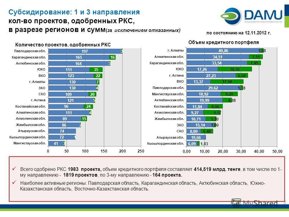 3 Всего одобрено РКС 1983 проекта, объем кредитного портфеля составляет 414,519 млрд. тенге, в том числе по 1- му направлению - 1819 проектов, по 3-му направлению - 164 проекта. Наиболее активные регионы: Павлодарская область, Карагандинская область,