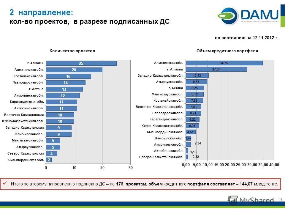 2 направление: кол-во проектов, в разрезе подписанных ДС 9 Объем кредитного портфеляКоличество проектов по состоянию на 12.11.2012 г. Итого по второму направлению подписано ДС – по 176 проектам, объем кредитного портфеля составляет – 144,07 млрд.тенг