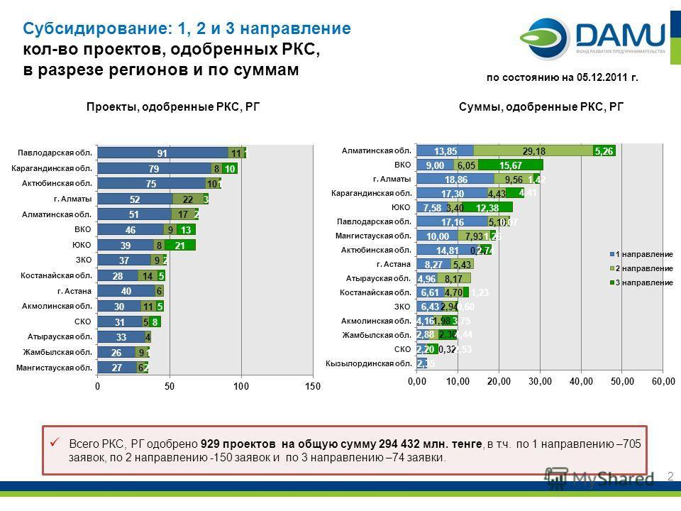 2 Всего РКС, РГ одобрено 929 проектов на общую сумму 294 432 млн. тенге, в т.ч. по 1 направлению –705 заявок, по 2 направлению -150 заявок и по 3 направлению –74 заявки. по состоянию на 05.12.2011 г. Субсидирование: 1, 2 и 3 направление кол-во проект