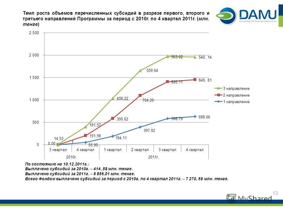 Темп роста объемов перечисленных субсидий в разрезе первого, второго и третьего направлений Программы за период с 2010г. по 4 квартал 2011г. (млн. тенге) 13 По состоянию на 10.12.2011г.: Выплачено субсидий за 2010г. – 414,58 млн. тенге. Выплачено суб